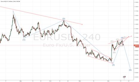 EURUSD: My wave count on EURUSD