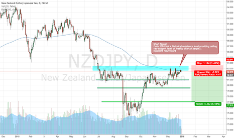 NZDJPY: NZDJPY Bearish Daily
