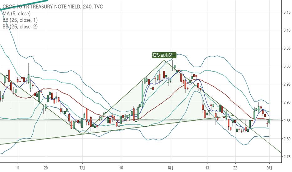 TNX: 米10年債利回り:ヘッドアンドショルダーが完成していたのであれば、風向きが変わり可能性も~ドル円下落の想定の用意も~