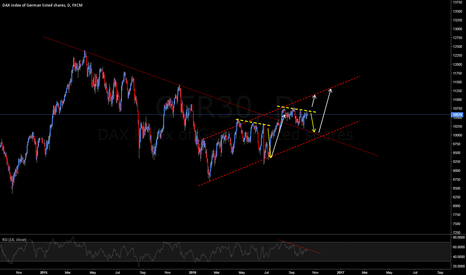 GER30: DAX  is confused...