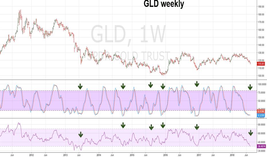 GLD: GLD Nearing a Bottom