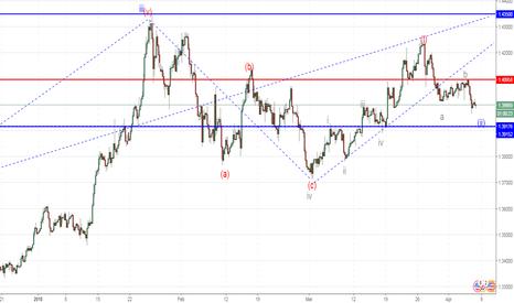GBPUSD: GBP/USD: analisis wave