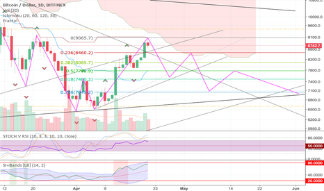 BTCUSD: BTC Trend broken but this is just the head of a Gartley Pattern