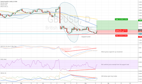 GBPUSD: GBPUSD and Time for Bulls