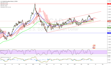 USDCAD: $usdcad sell