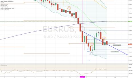 EURRUB: EUR/RUB Long
