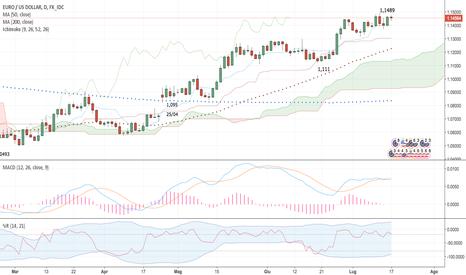 EURUSD: Euro/Usd update - lun 17/07