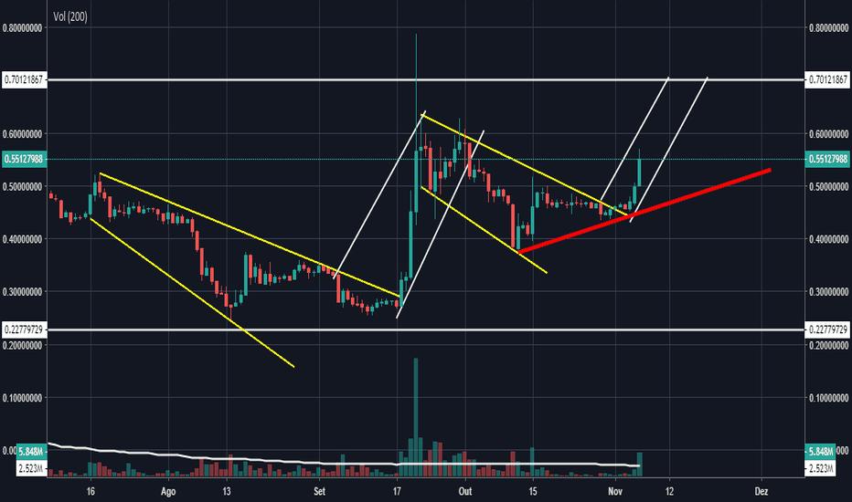 XRPUSDT: ALTA XRP/USD 0.7005