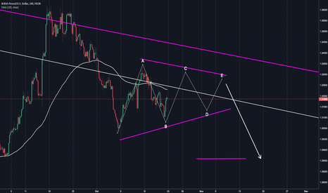 GBPUSD: GBPUSD in correction