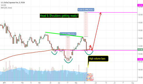 USDJPY: USDJPY D1 possible head and shoulders