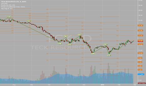 TCK: Chart activity for $TCK