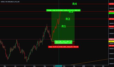 XAUUSD: Angle analysis targets