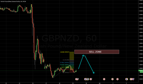 GBPNZD: GBPNZD SELL INTRADAY DOUBLE WAVES