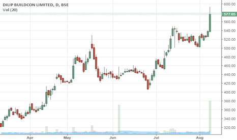 DBL: A strong breakout
