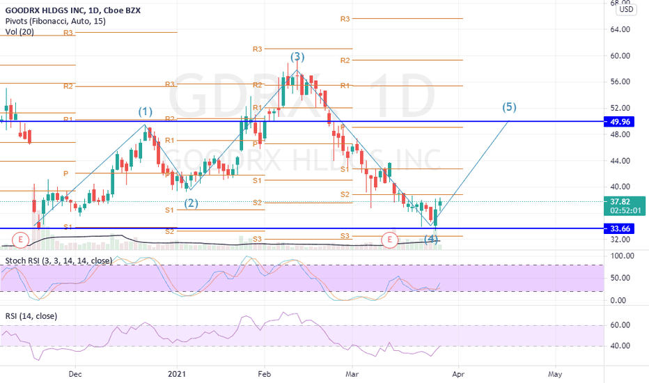 Gdrx Stock Price And Chart Nasdaq Gdrx Tradingview