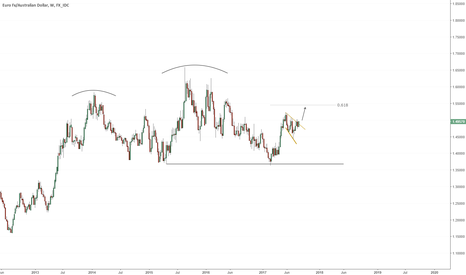 EURAUD: Week Ahead #1: EURAUD Continu. Pattern and Other Opportunities