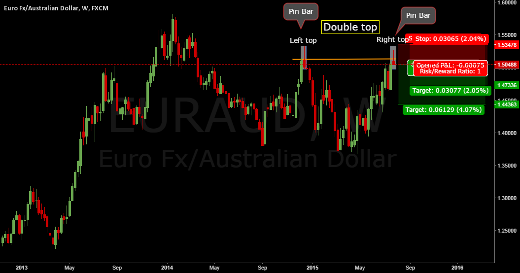 EURAUD. Nice double top on a weekly chart