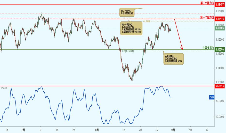 EURUSD: EURUSD 欧元兑美元(2小时图)-接近阻力位,下跌!
