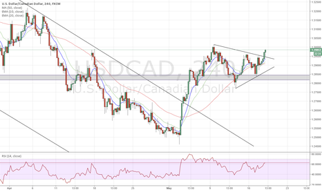 USDCAD: Symmetric triangle breakout