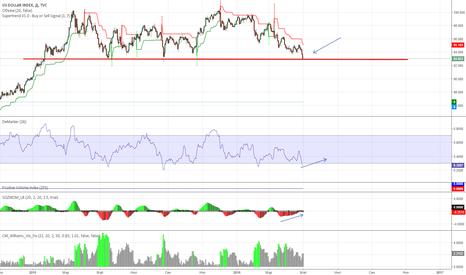 DXY: Индекс доллара и Brent