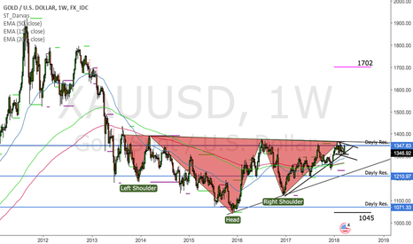 XAUUSD: Pot of gold might be having a cup of tea