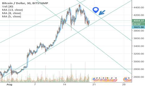 BTCUSD: Bitcoin Price