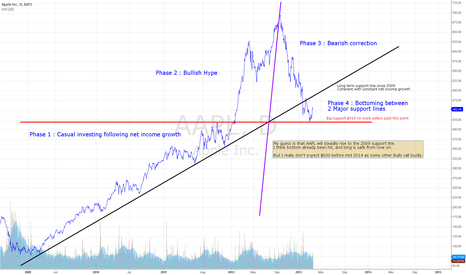 AAPL: $AAPL Anatomy of a Hype & why I think you should long right now