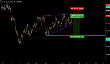 AUDUSD: AUDUSD Great Risk:Reward Trade!