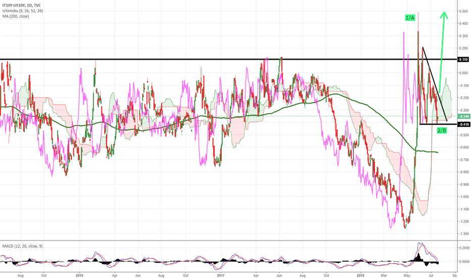 IT10Y-US10Y: IT10y-US10y yield spread looking to another leg higher
