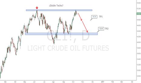 CL1!: Petroleo (Futuros) | Posibilidad de Doble Techo, ¿Que Opinan?