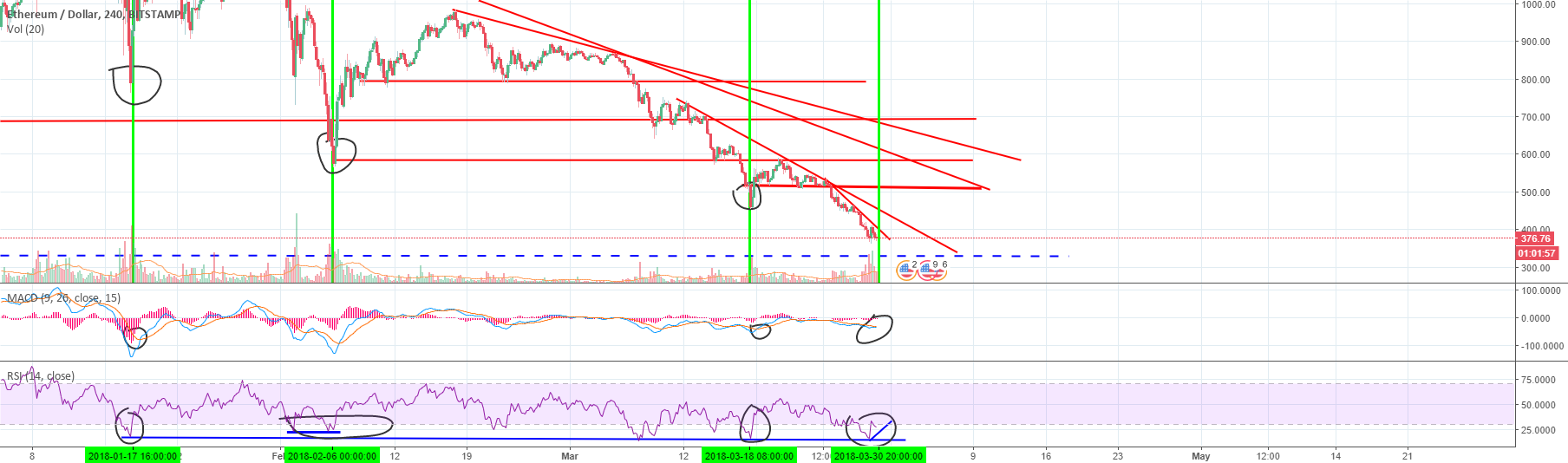 Bounce hunting for ETHUSD