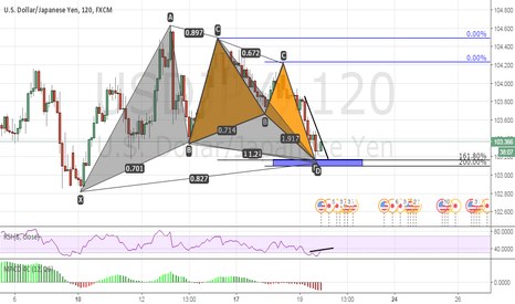 USDJPY: Confluence Zone 1.618 & 200,00 extensions/2h/