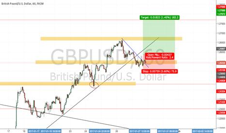 GBPUSD: LONG GBP/USD