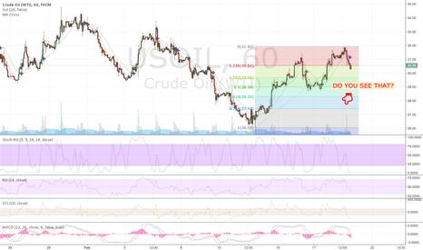 USOIL: Short WTI Crude oil