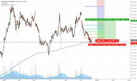 DALMIASUG: Positional long on Dalmia Bharat Sugar Industries