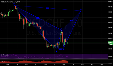 USDCHF: Lots of patterns setting up, first a Bat on USDCHF