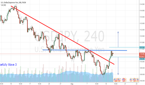 USDJPY: USDJPY testing resistance level. What next?