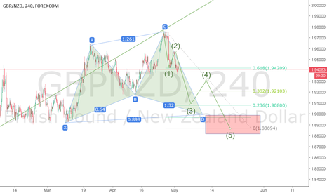 GBPNZD: GBPNZD short to Shark