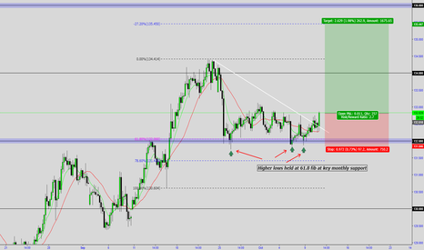 EURJPY: EURJPY - A Long After All?