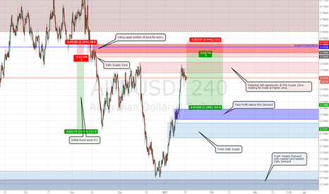 AUDUSD: Sell AUDUSD - Daily Supply & potential S/R confluence