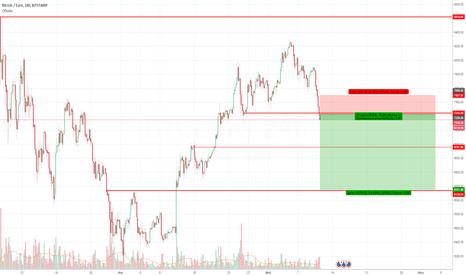 BTCEUR: BTC/EUR  продаем до цели
