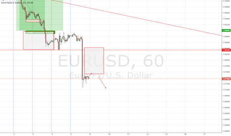 EURUSD: EUR/USD forecast 9 - 11 November 2015