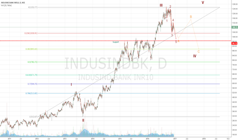 INDUSINDBK: Short for a target below 1000