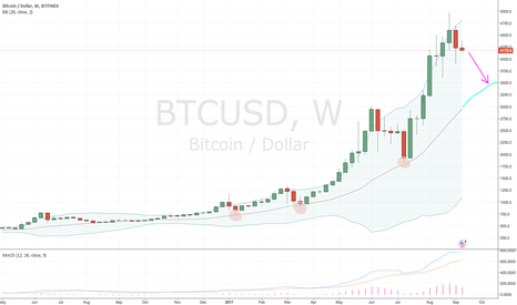 BTCUSD: Reversal to the mean