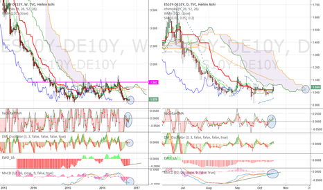 ES10Y-DE10Y: Spain shd be traded similarly to Italy. Sell ES10y / Buy GE10y