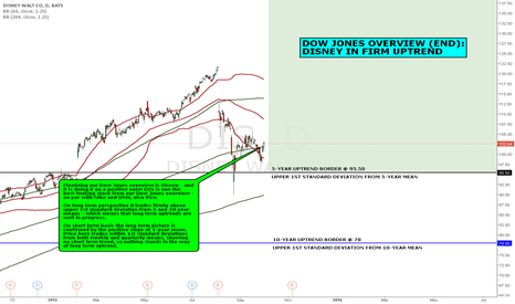 DIS: DOW JONES OVERVIEW (END): DISNEY IN FIRM UPTREND
