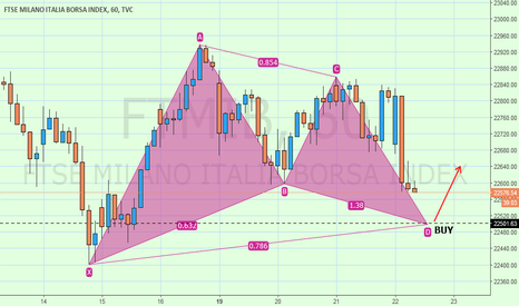 FTMIB: MIB Gartley rialzista ?