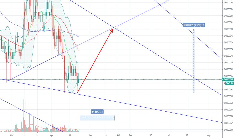 bitcoin kainų prognozės