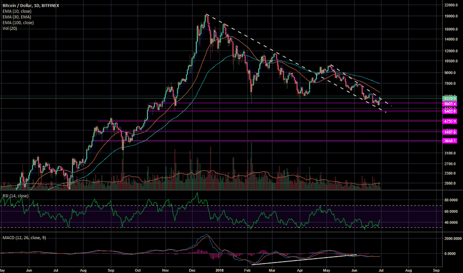 BTCUSD: Cool Short Squeeze Bro (BTC Update)