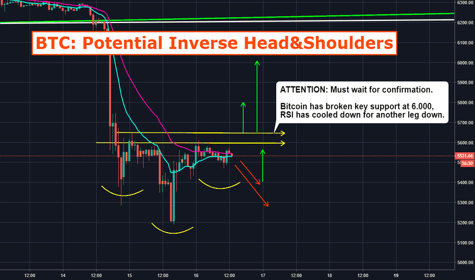 BTCUSD: BTC: Potential Inverse H&S on the Hourly